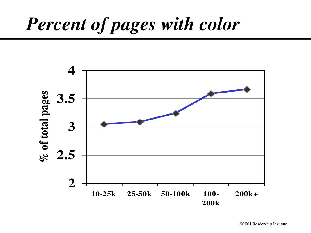 Percent of pages with color