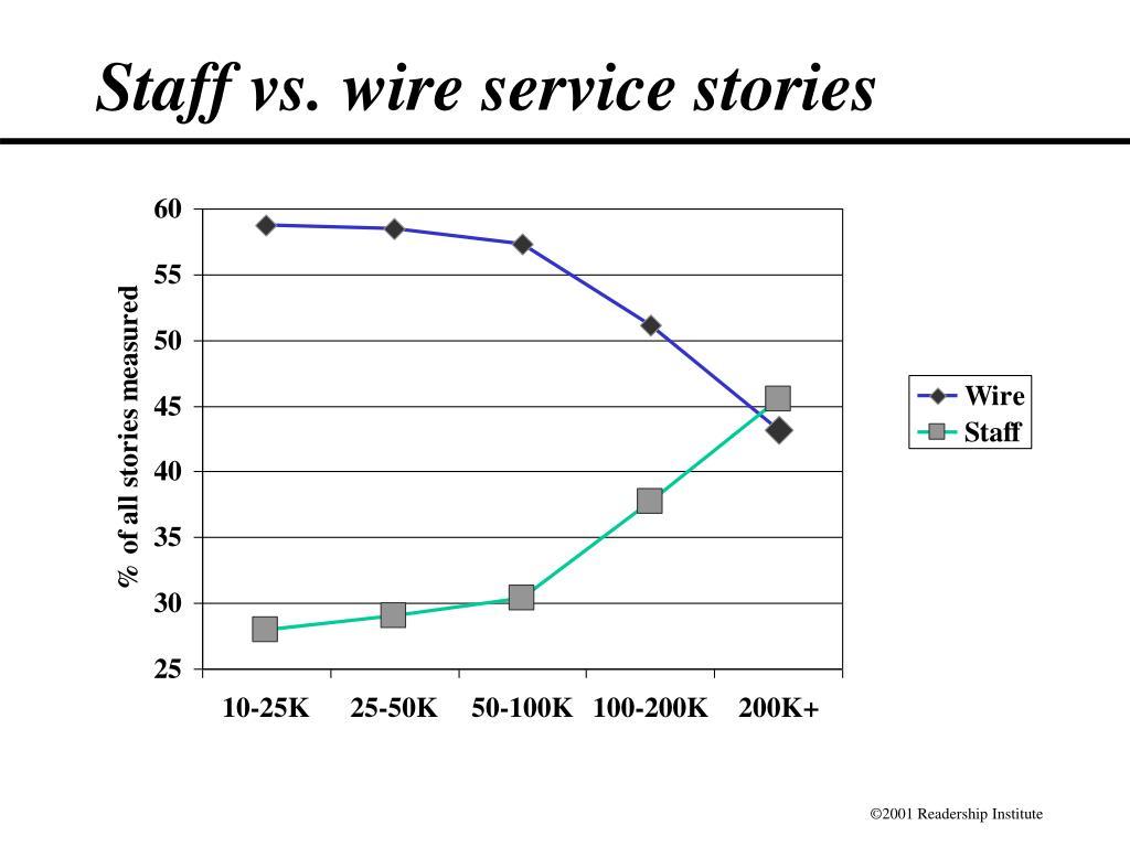 Staff vs. wire service stories