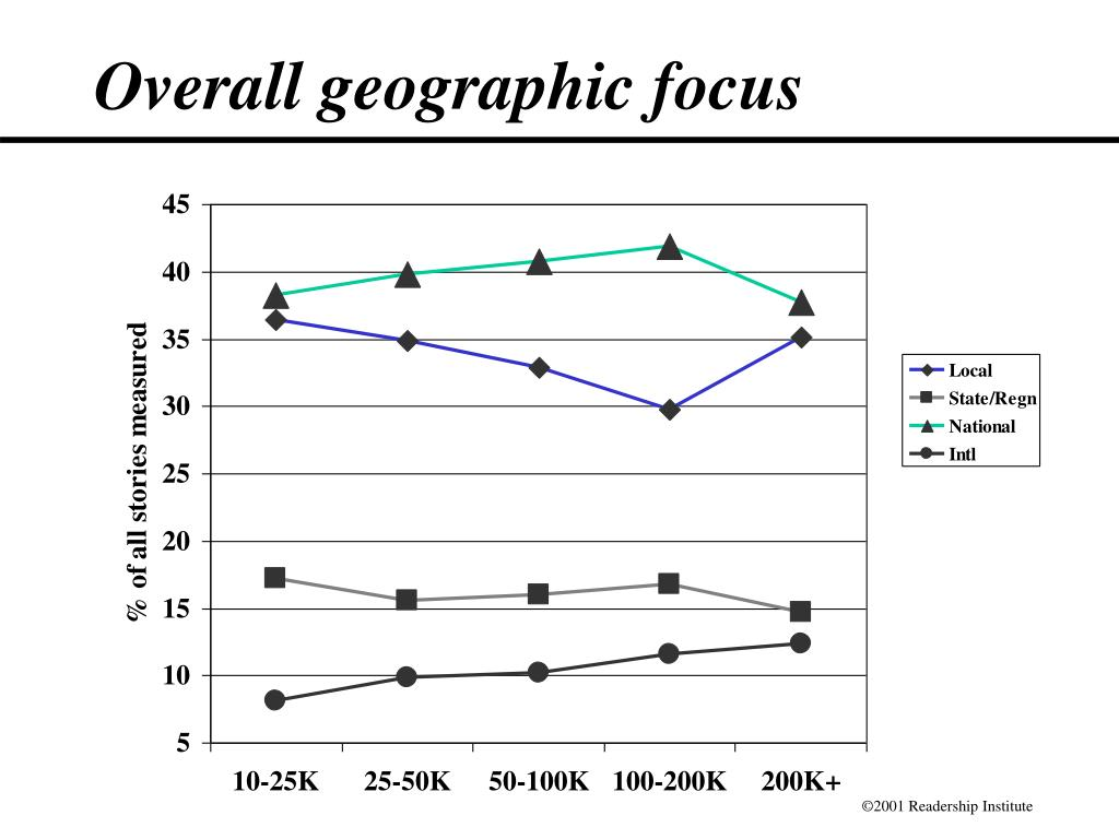 Overall geographic focus