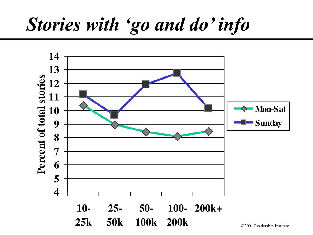 Stories with 'go and do' info