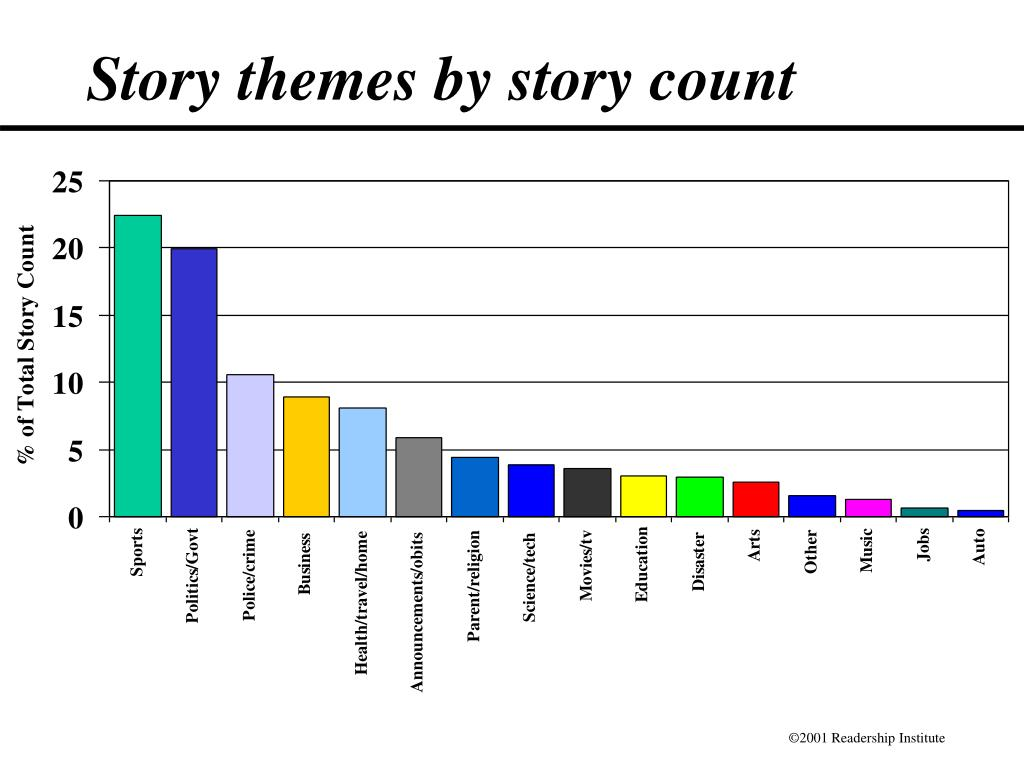 Story themes by story count