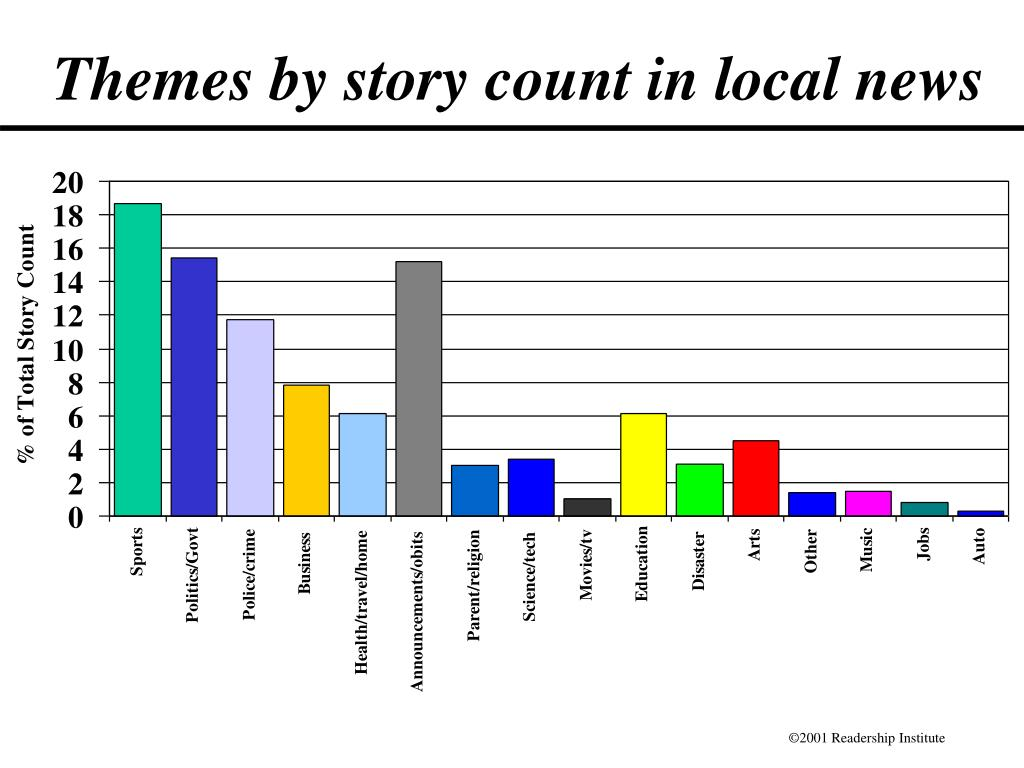 Themes by story count in local news