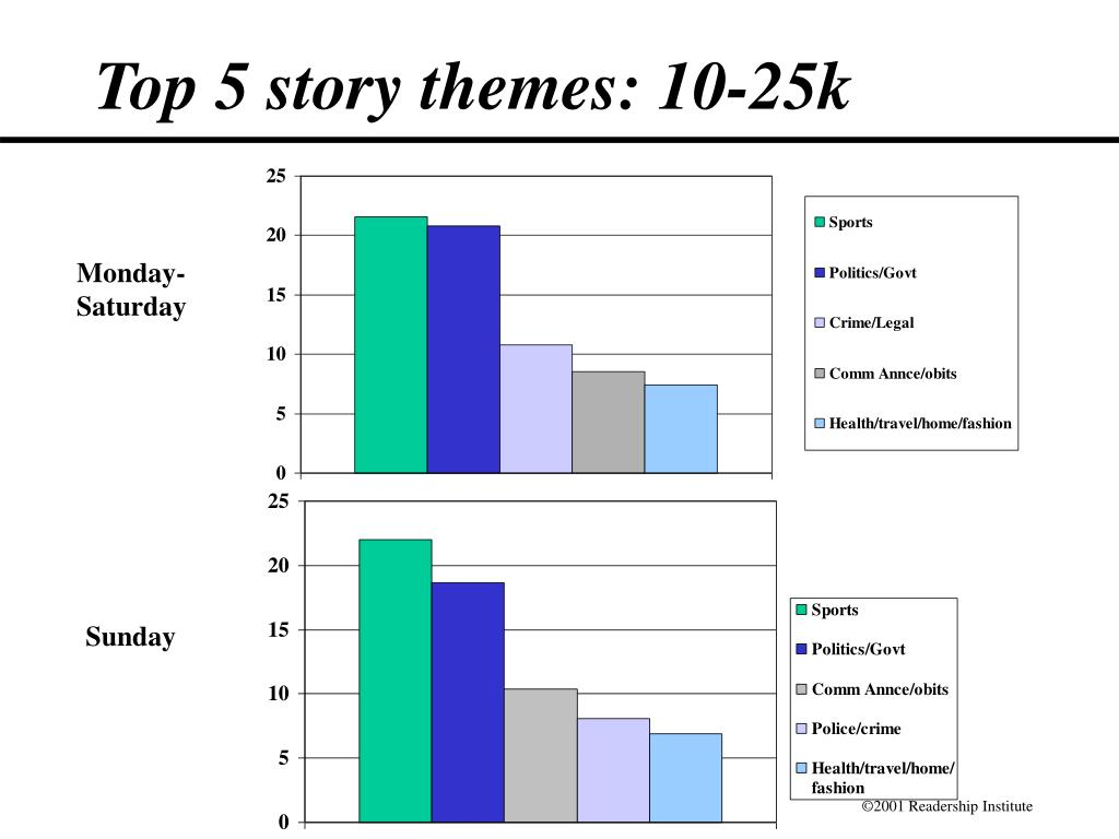 Top 5 story themes: 10-25k