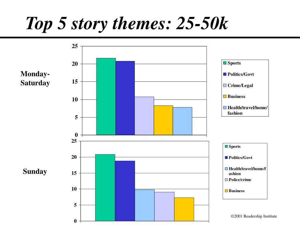 Top 5 story themes: 25-50k