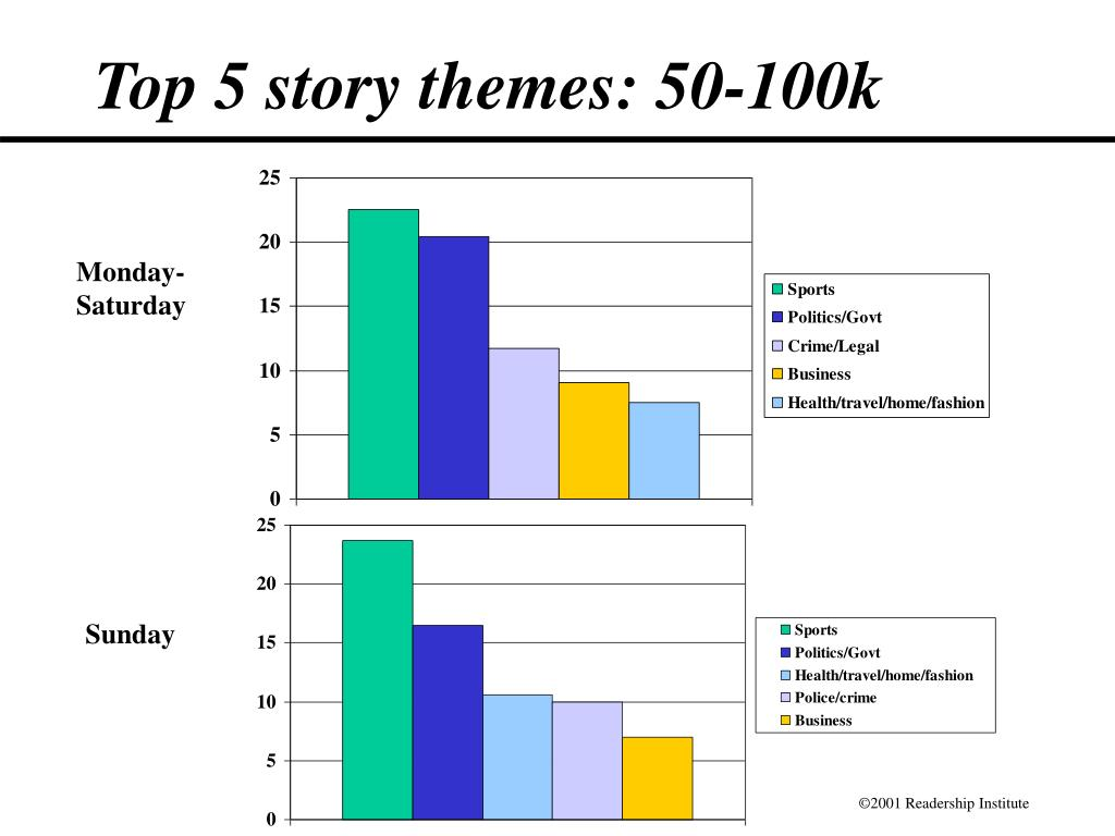 Top 5 story themes: 50-100k