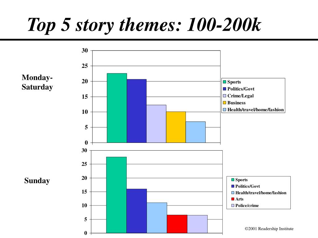 Top 5 story themes: 100-200k