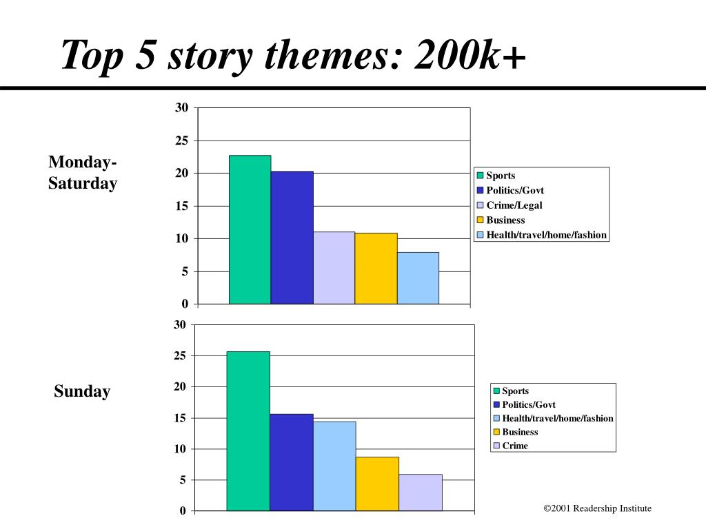 Top 5 story themes: 200k+