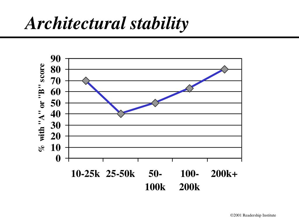 Architectural stability