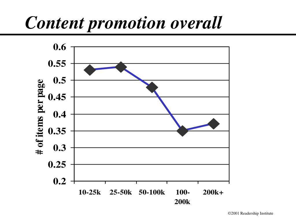Content promotion overall