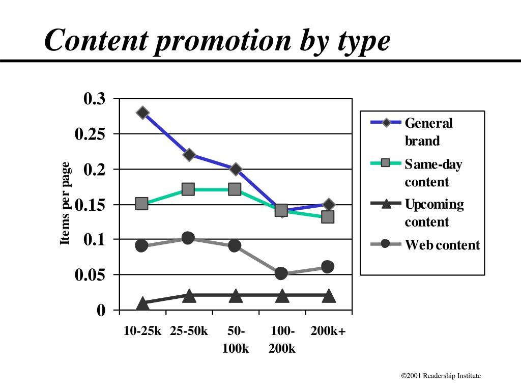 Content promotion by type