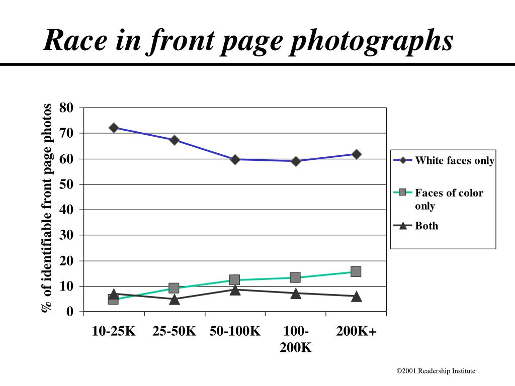Race in front page photographs