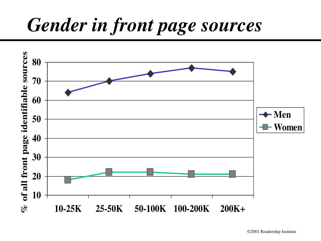 Gender in front page sources