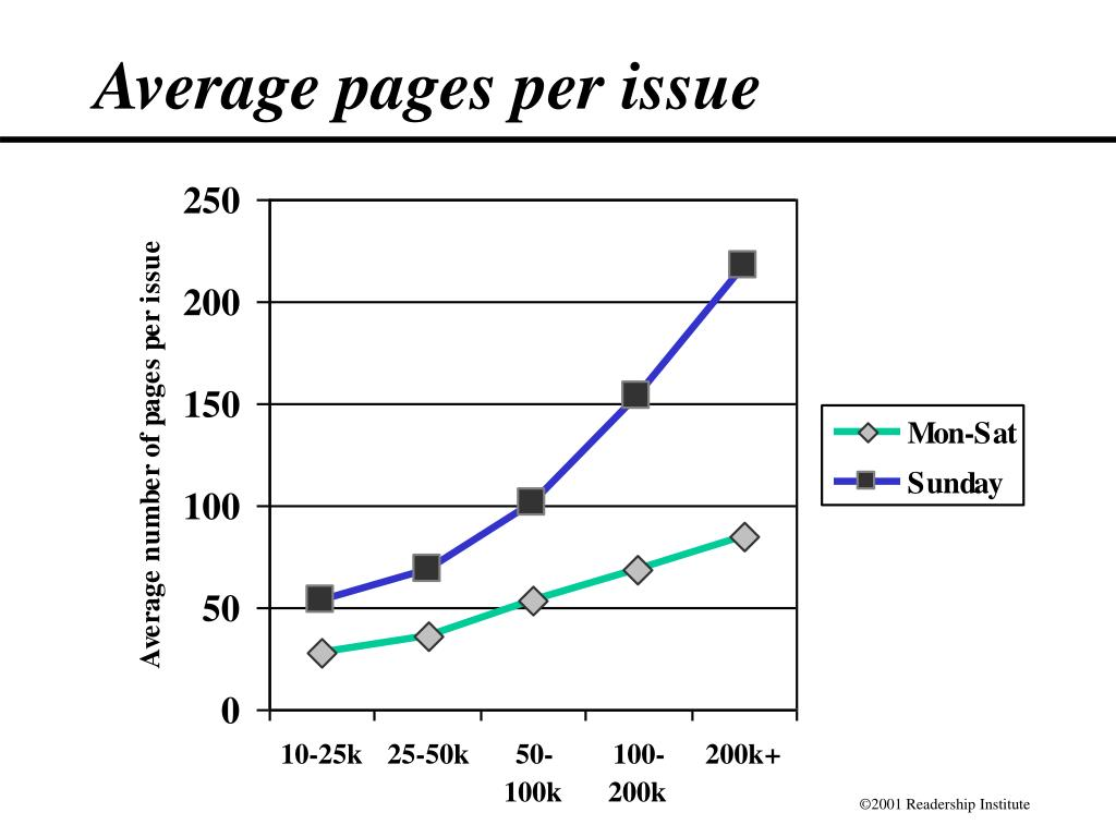 Average pages per issue