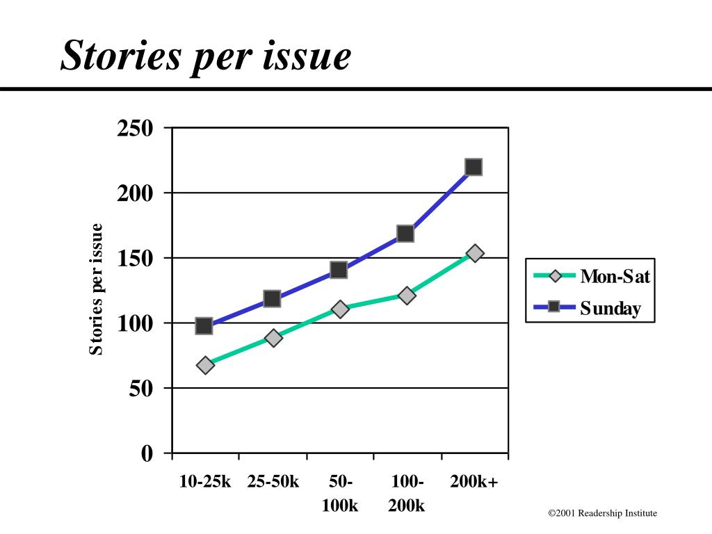 Stories per issue