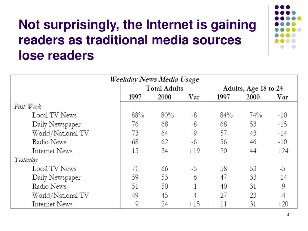 Not surprisingly, the Internet is gaining readers as traditional media sources lose readers