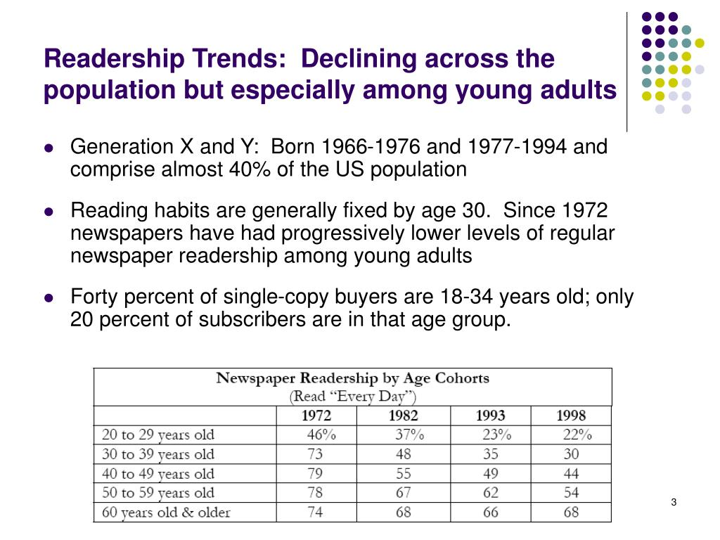 Readership Trends:  Declining across the population but especially among young adults