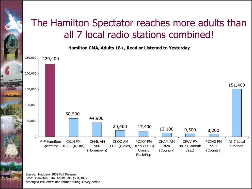 The Hamilton Spectator reaches more adults than