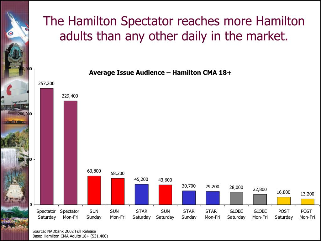 The Hamilton Spectator reaches more Hamilton adults than any other daily in the market.