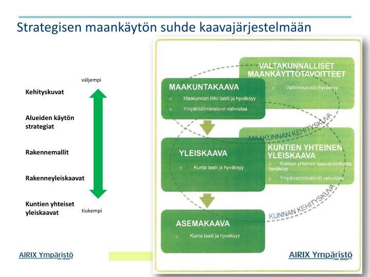 Strategisen maankäytön suhde kaavajärjestelmään