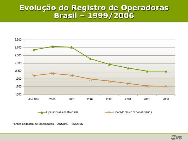 Evolução do Registro de Operadoras