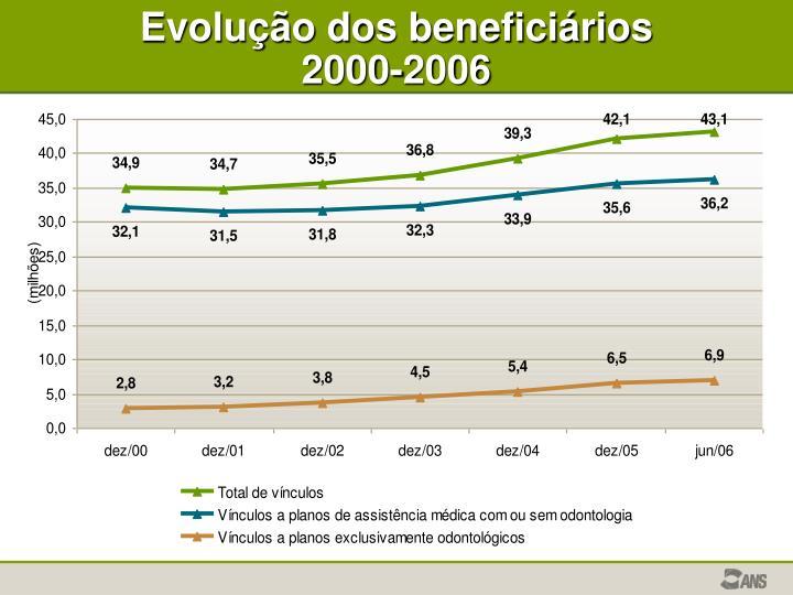 Evolução dos beneficiários