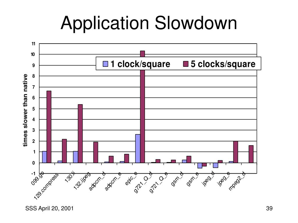 Application Slowdown