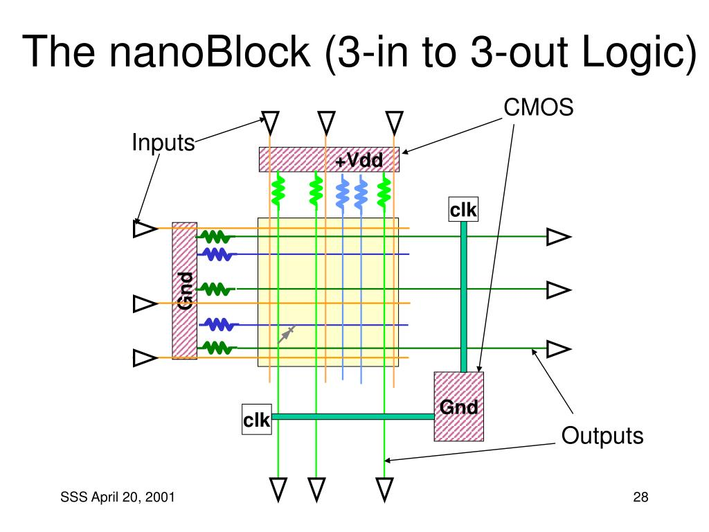 The nanoBlock (3-in to 3-out Logic)