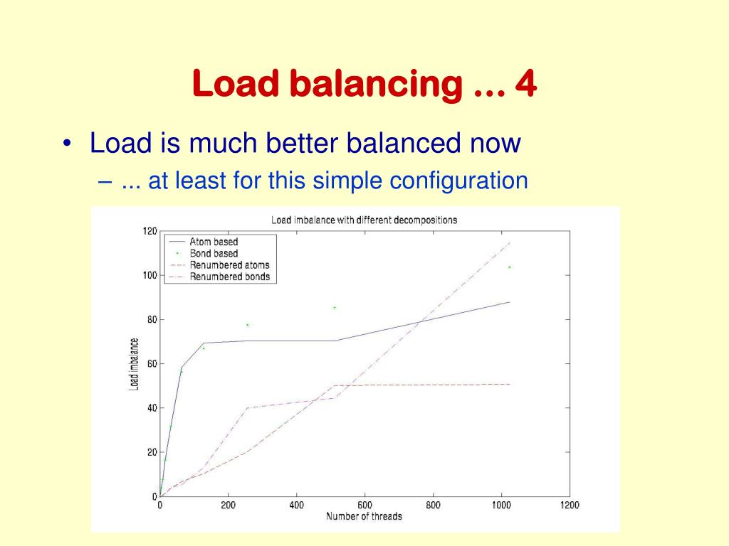 Load balancing ... 4