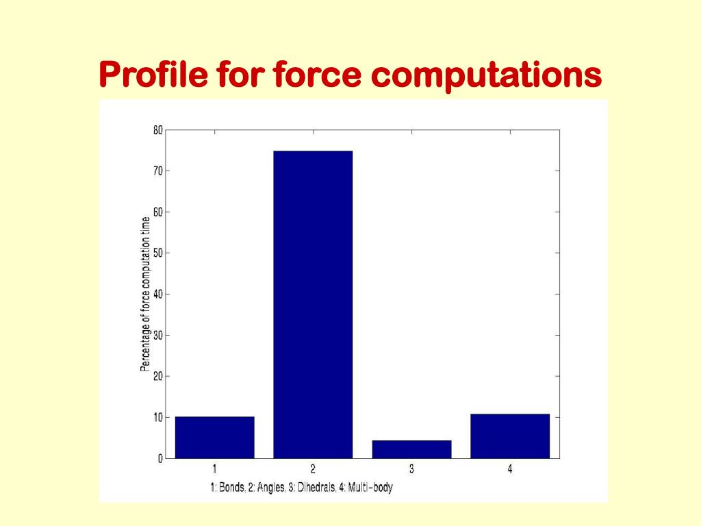 Profile for force computations