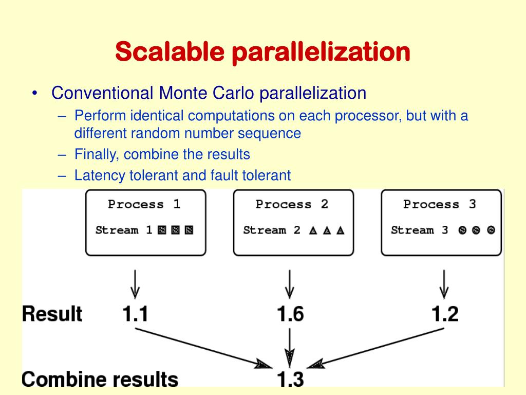 Scalable parallelization