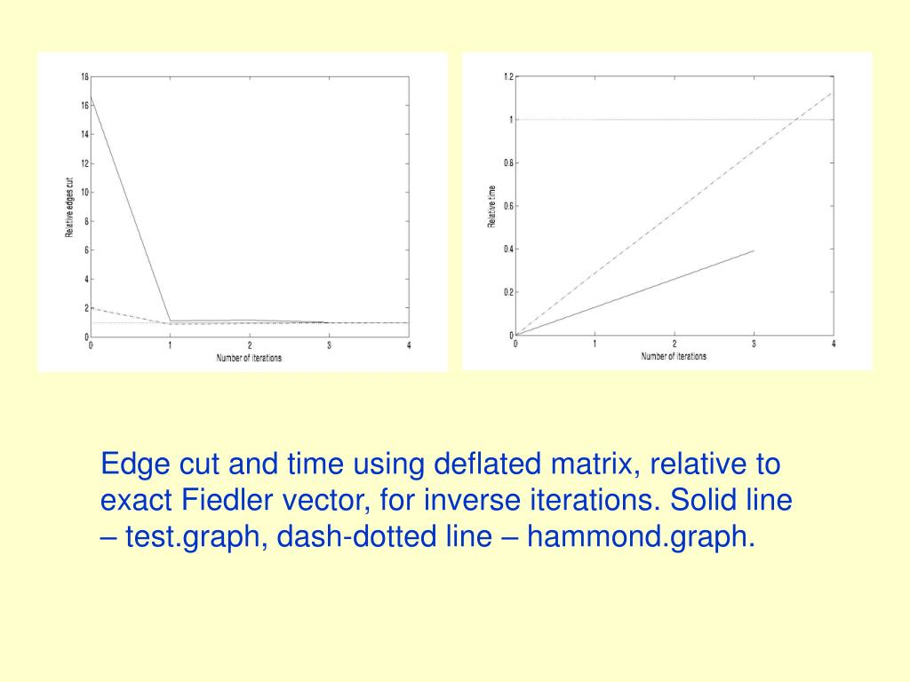 Edge cut and time using deflated matrix, relative to exact Fiedler vector, for inverse iterations. Solid line – test.graph, dash-dotted line – hammond.graph.