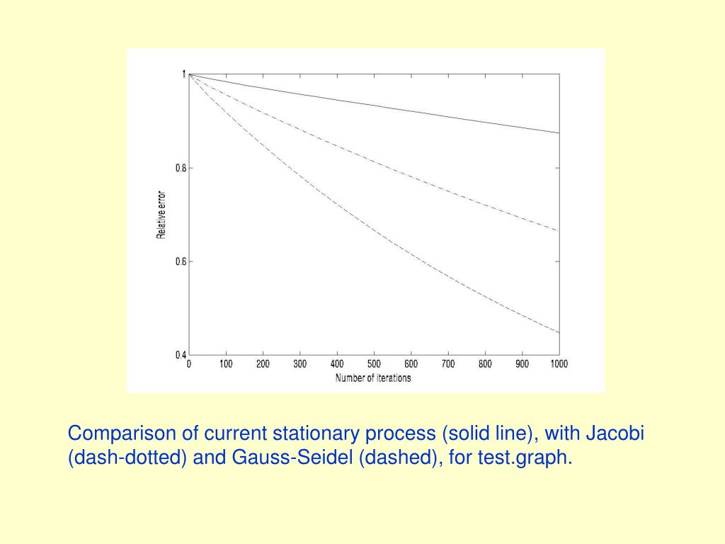 Comparison of current stationary process (solid line), with Jacobi (dash-dotted) and Gauss-Seidel (dashed), for test.graph.
