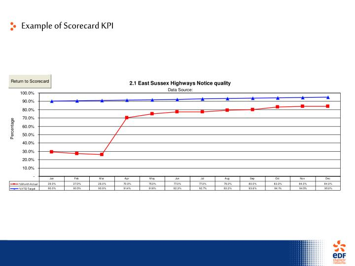 Example of Scorecard KPI