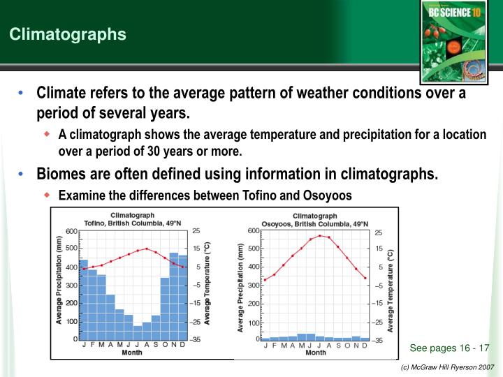 Climatographs