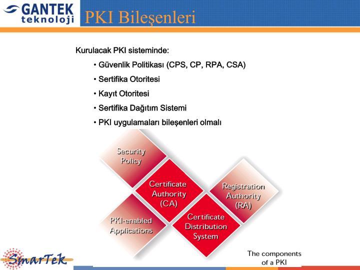 PKI Bileşenleri