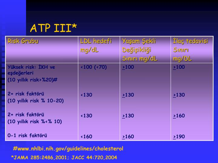 ATP III*
