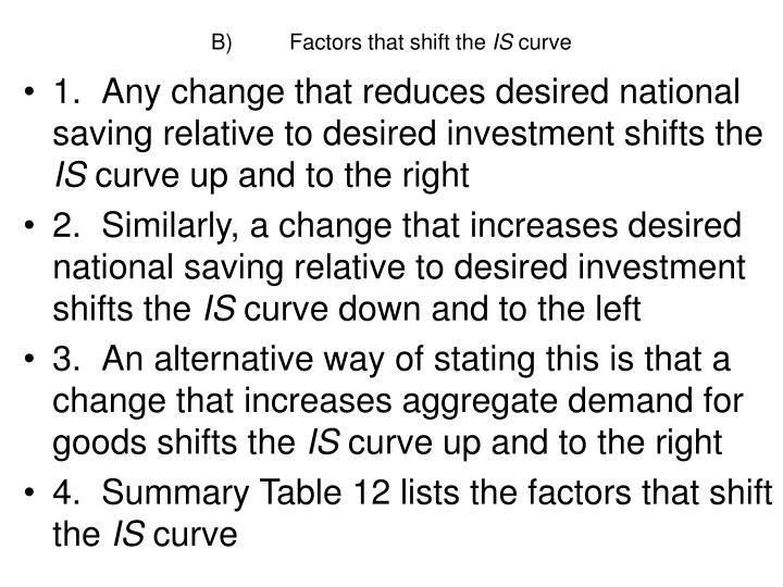 B)Factors that shift the