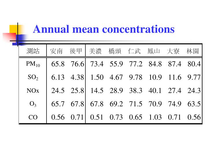 Annual mean concentrations