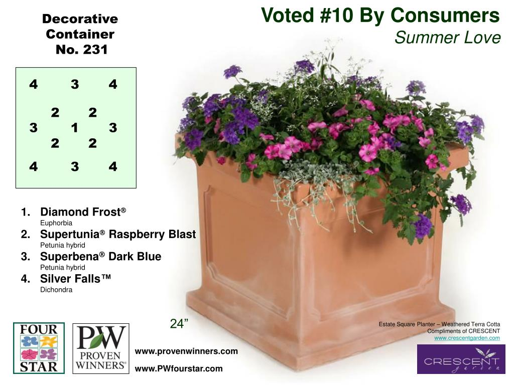 Voted #10 By Consumers