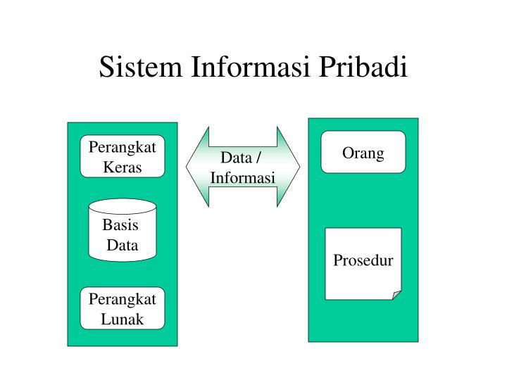 Sistem Informasi Pribadi