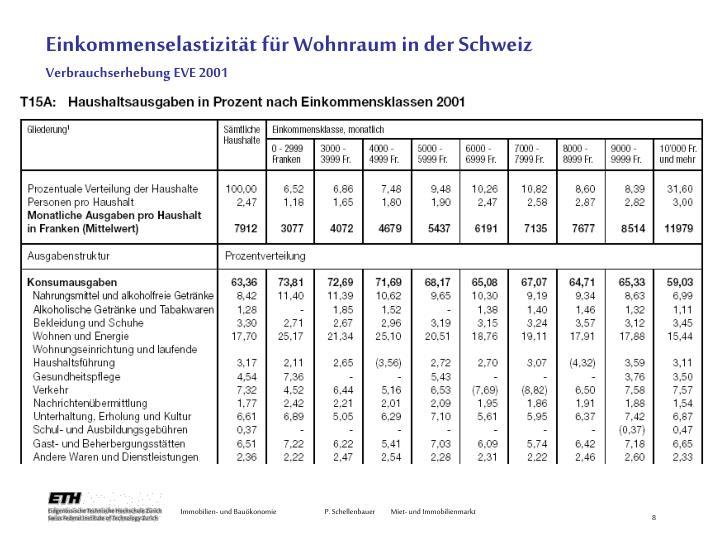 Einkommenselastizität für Wohnraum in der Schweiz