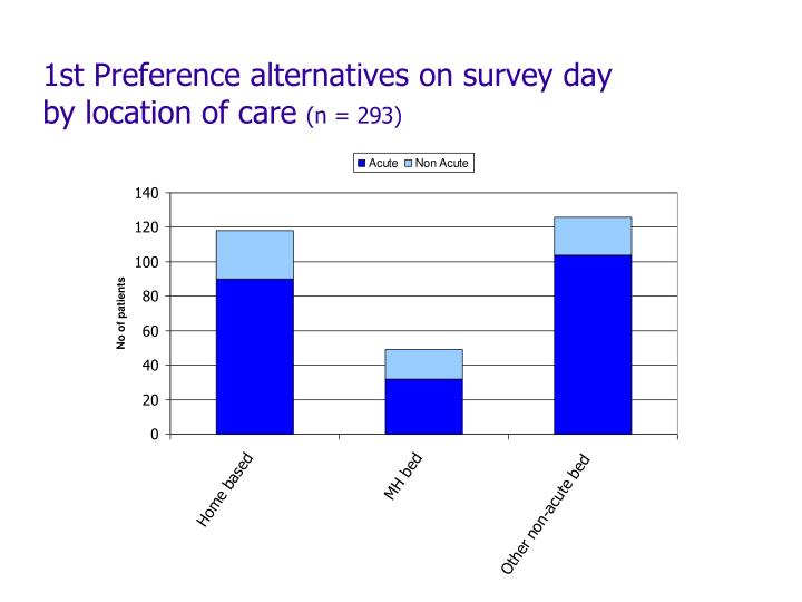 1st Preference alternatives on survey day