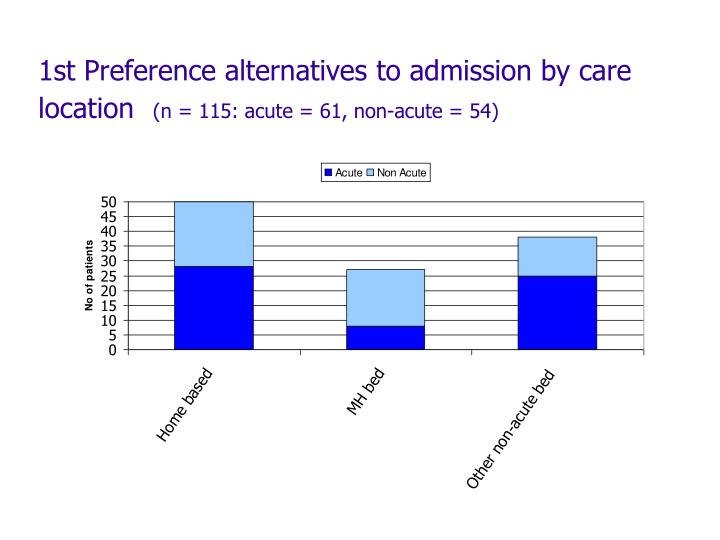 1st Preference alternatives to admission by care location