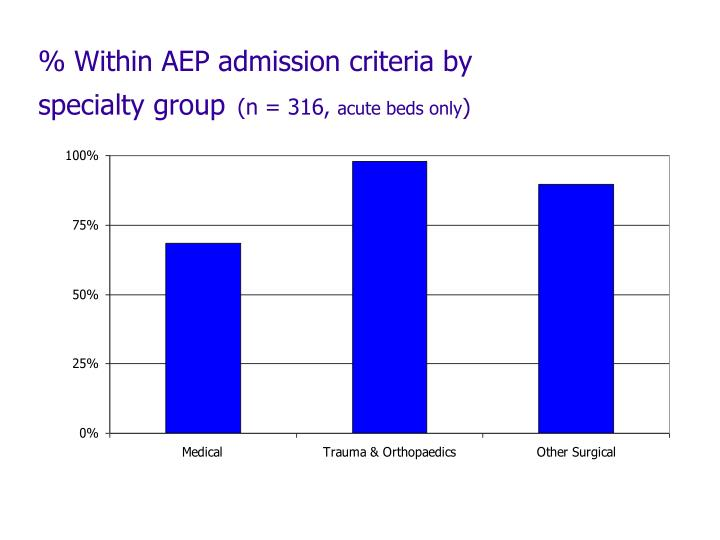 % Within AEP admission criteria by