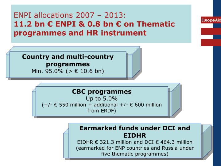 ENPI allocations 2007 – 2013: