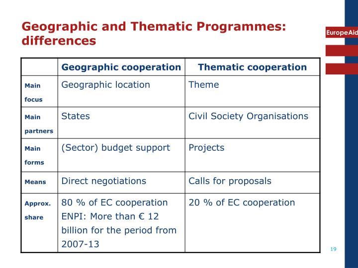 Geographic and Thematic Programmes: differences