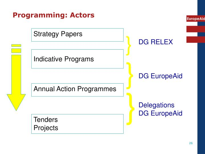 Programming: Actors