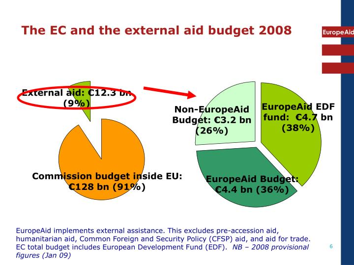 The EC and the external aid budget 2008