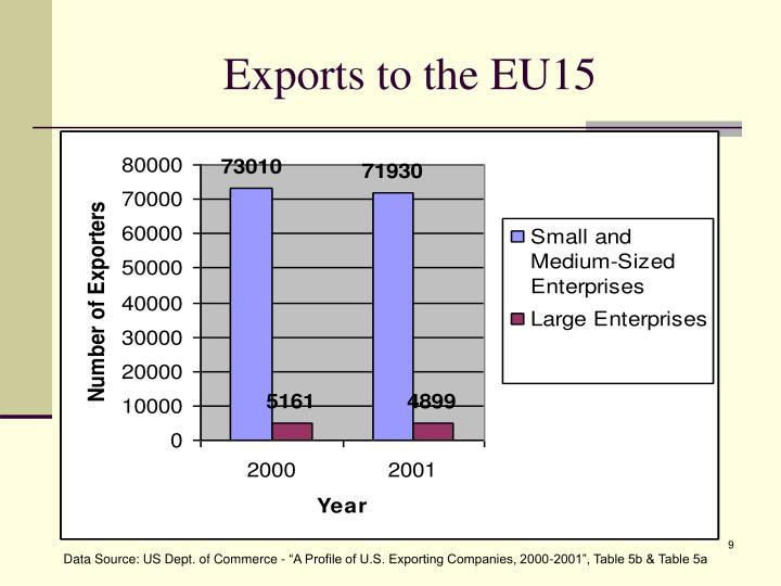 Exports to the EU15