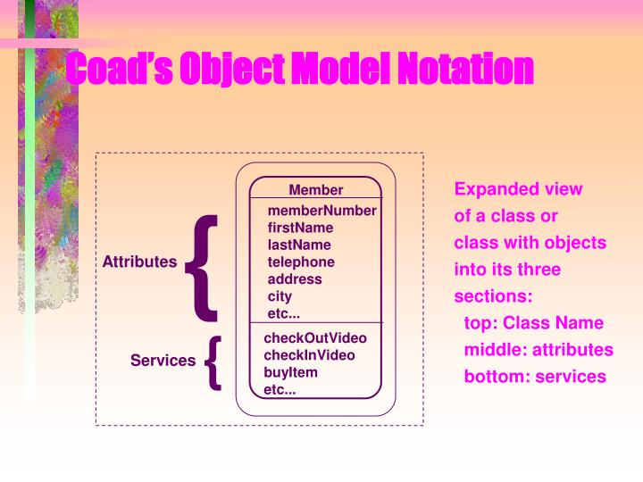 Coad's Object Model Notation